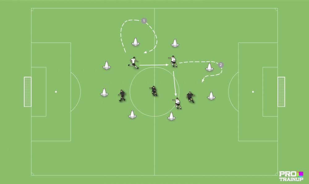 Podania i Przyjęcia rotacja środkowych zawodników i wybiegnięcie na pozycje.