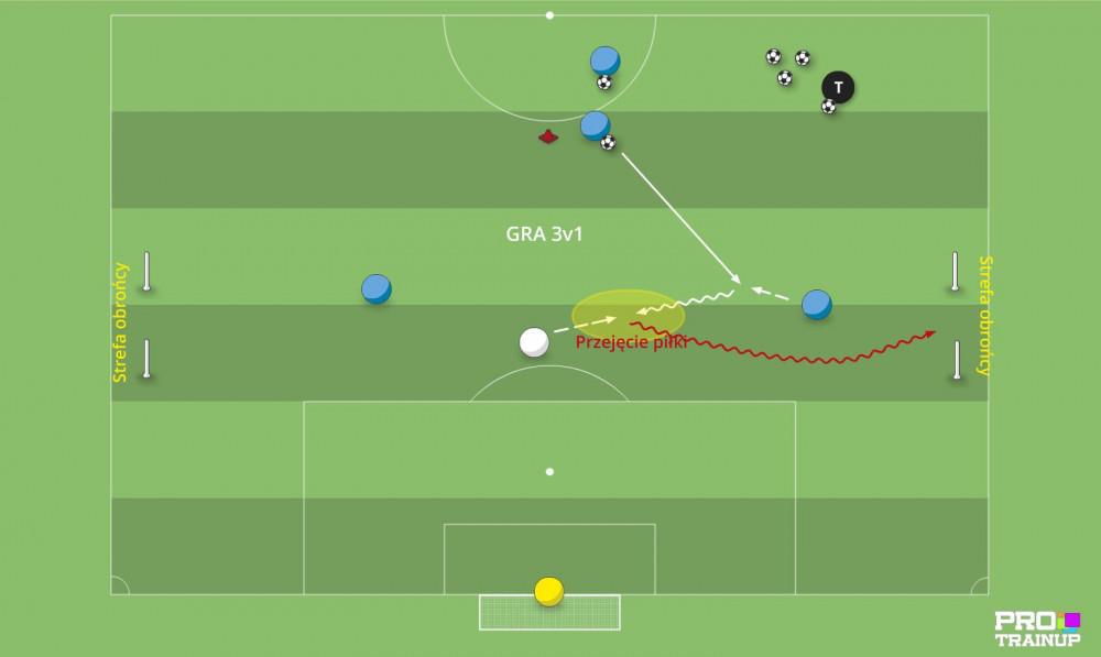 Gra taktyczna 3v1