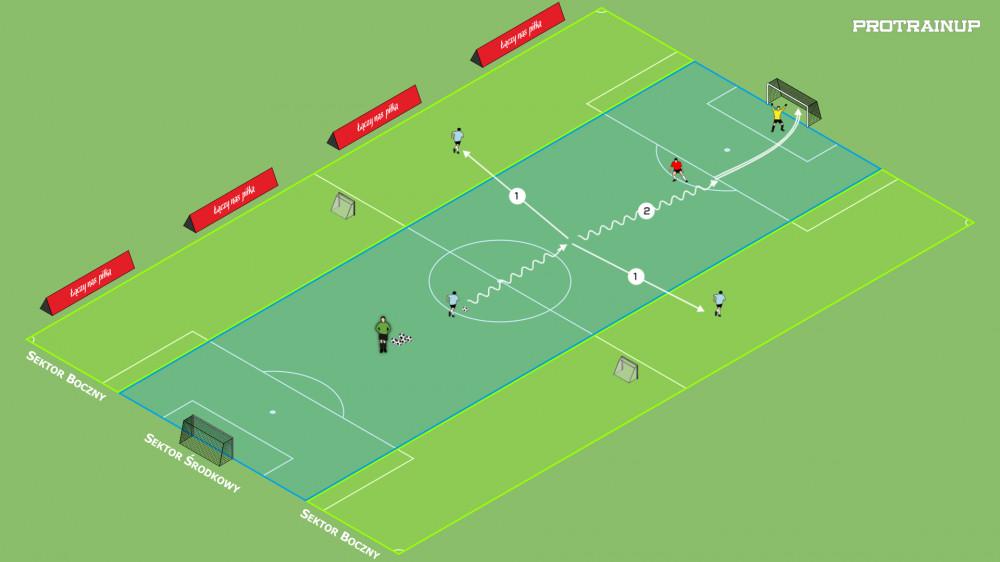 Fragment gry 3x1 + po przechwycie gra 1x1 w bocznym sektorze na małe bramki