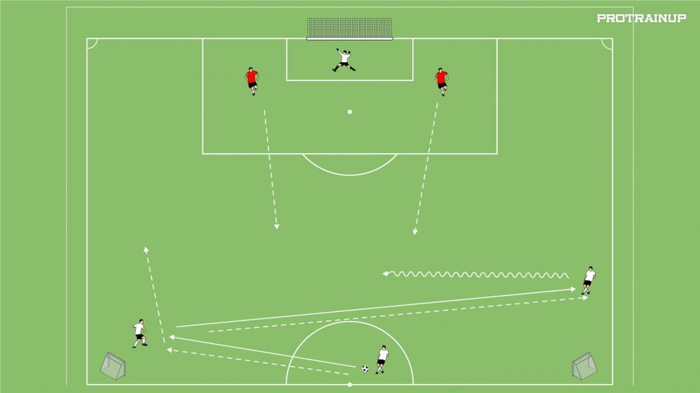 Gra w przewadze 3x2, po podaniu piłki wewnętrzną częścią stopy