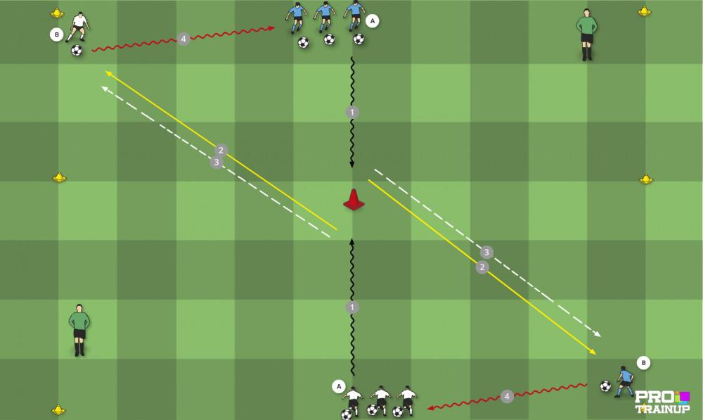 Změna směru po provedení klicka s míčem a vyměňovat si přihláška.