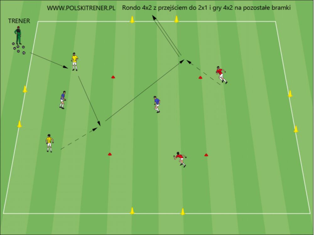 Rondo 4×2 z przejściem do ataku szybkiego 2×1