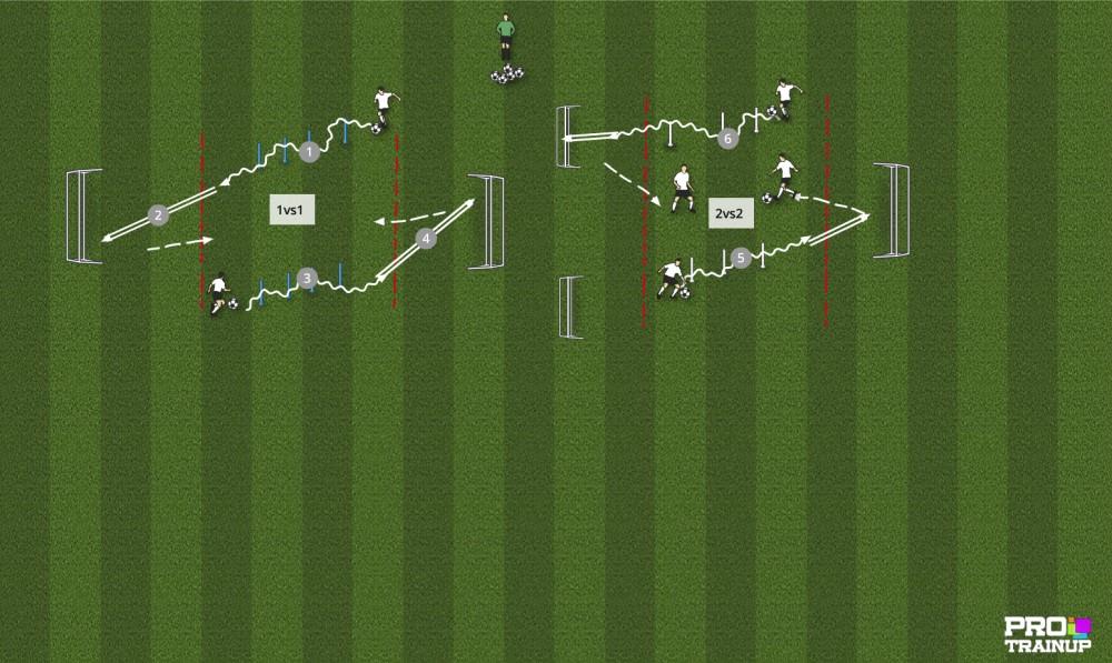 Prowadzenie piłki , uderzenie piłki w grze 1x1 , 2x2