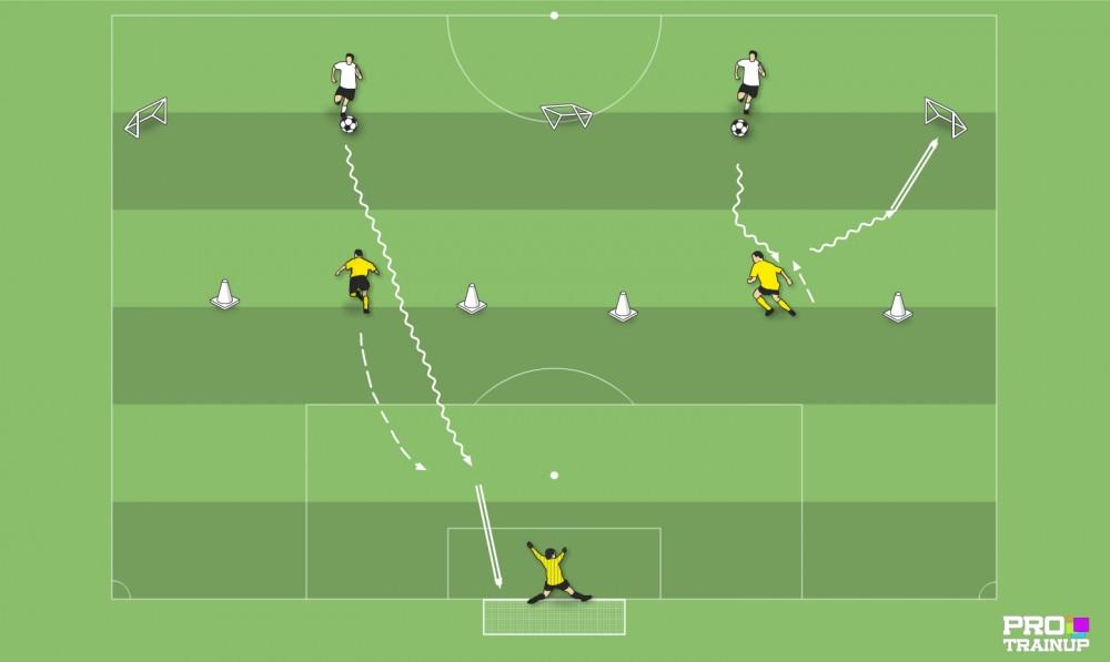 Doskonalenie gry 1x1 + finalizacja akcji z otwartymi bramkami