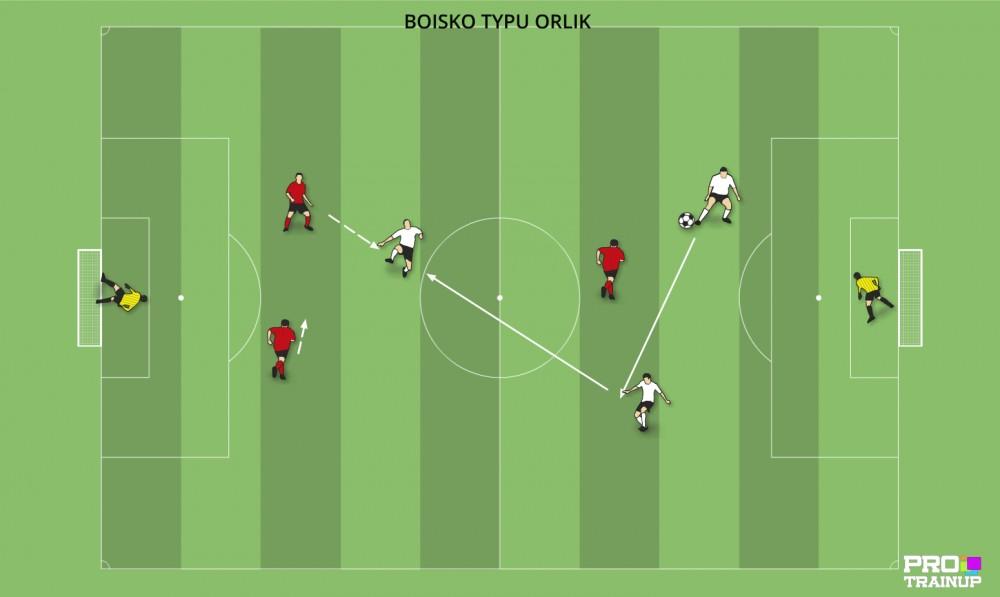 TAO , gra zadaniowa 3x3 w dwóch strefach doskonaląca współpracę dwóch obrońców i fazy przejściowe