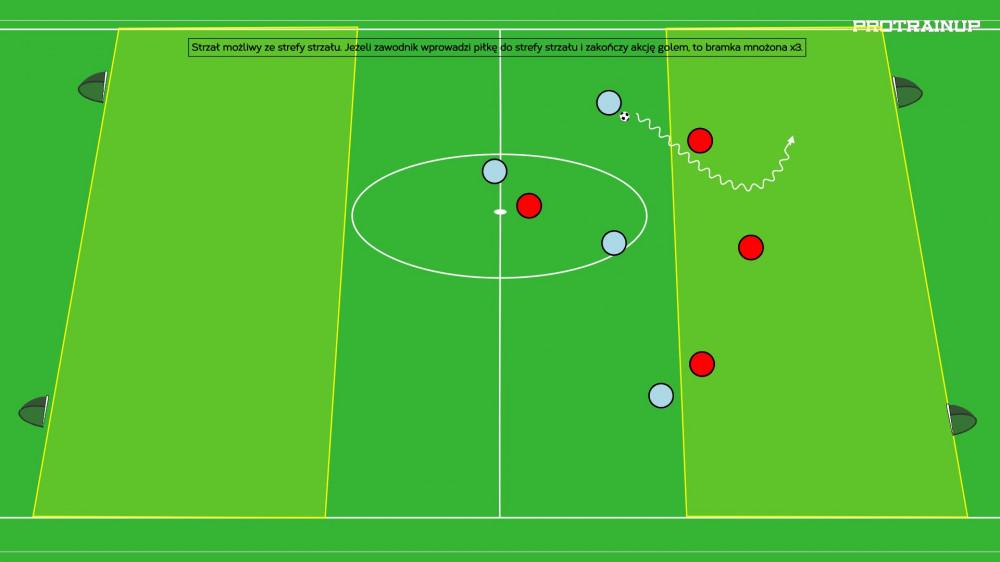 Gra 4v4  na cztery bramki z wprowadzeniem piłki do strefy strzału