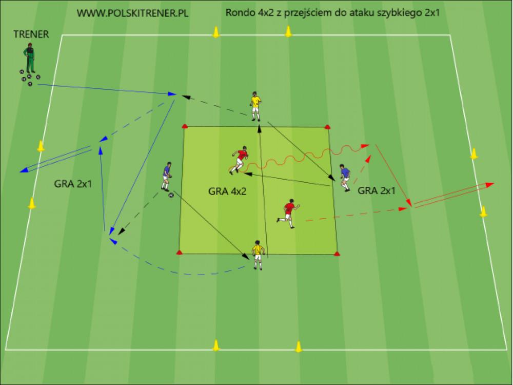 Rondo 4×2 z przejściem do ataku szybkiego 2×1: cz.2