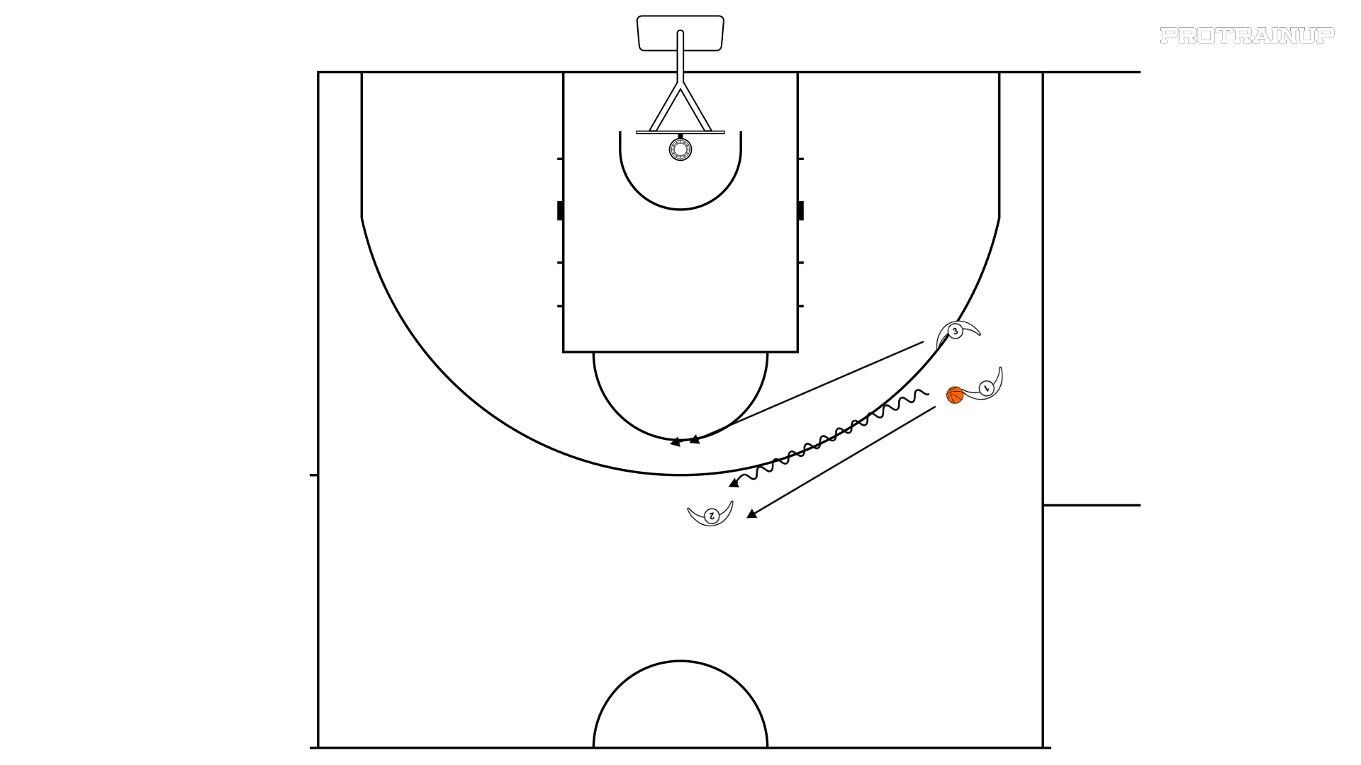 Podania, 2-1 hand off  A i B