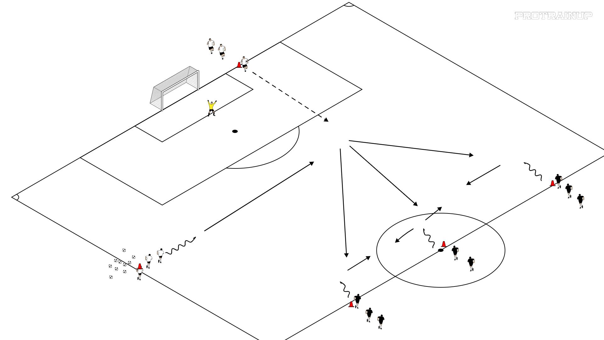 Gra w przewadze 3x2 + bramkarz