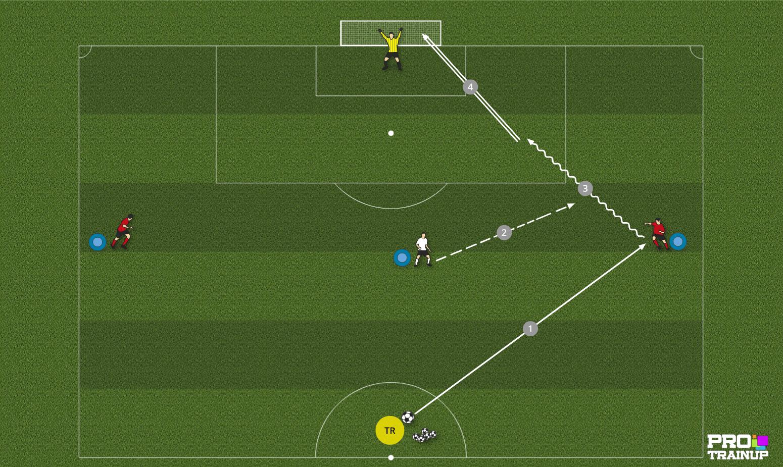 Atak szybki - gra 1x1 w bocznym sektorze boiska