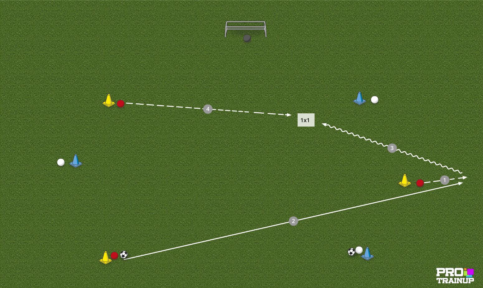 Przyjęcie kierunkowe -> GRA 1x1 (atak szybki)